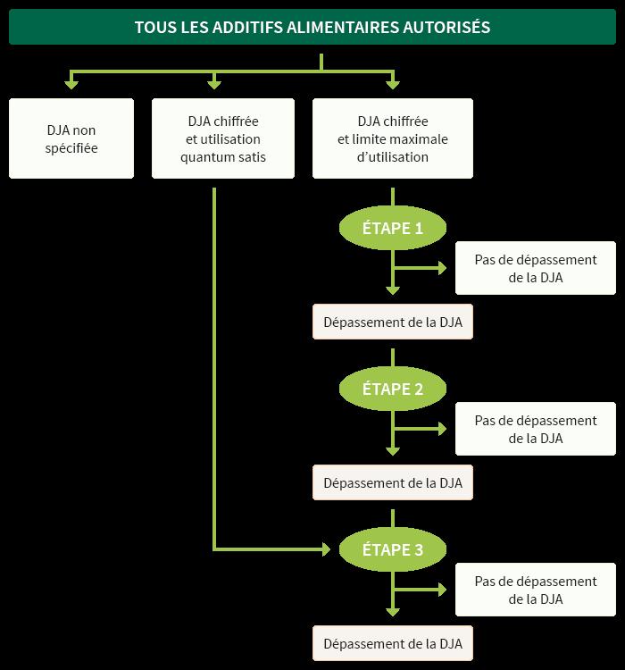 Exceptionnel Le Synpa - Les additifs alimentaires : Réglementation MV28